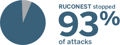 Ruconest stopped 93% of HAE attacks